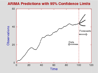 ARIMA forecasts with 95% confidence limits