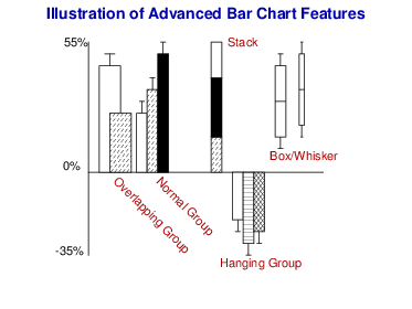 Bar chart features