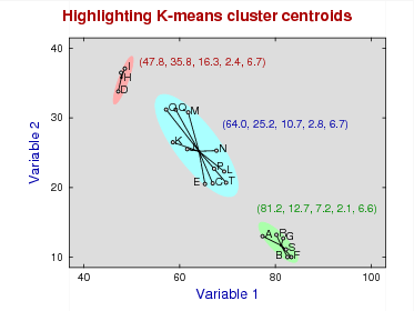 Highlighting centroids for K-means clusters
