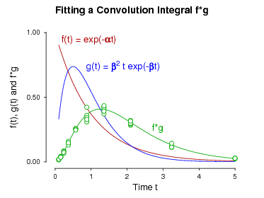fitting a convolution integral
