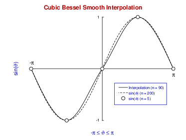 cubic bessel_interpolation