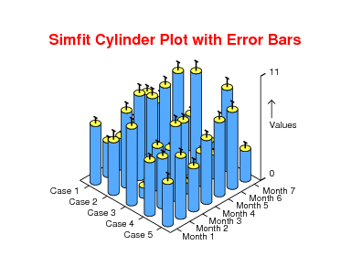3D cylinder plot with error bars