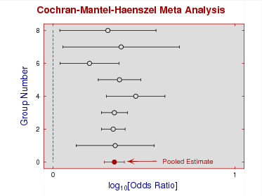Cohran-Mantel-Haenszel Meta Analysis log odds ratios