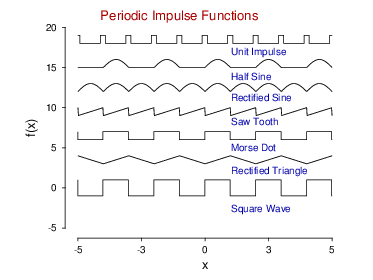 Periodic impulse functions