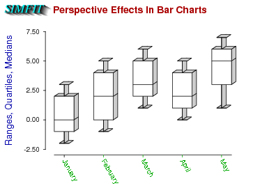 Perspective in box and whisker plots