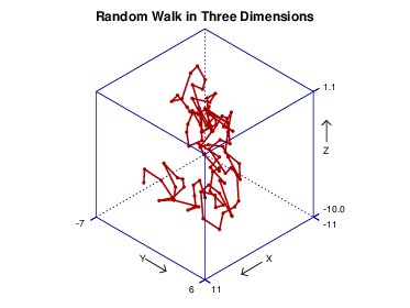 random walk in three dimensions