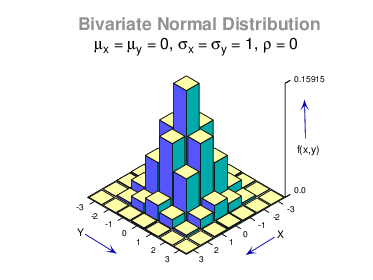 skyscraper_plot for bivariate normal distribution