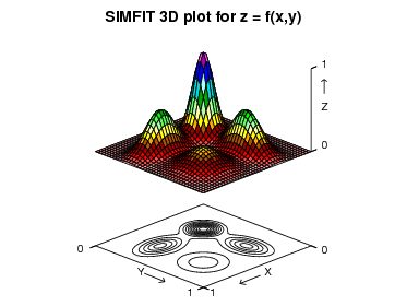 3D surface plot for z = f(x,y)