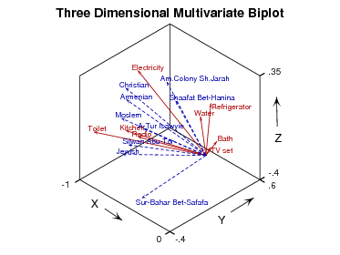 Multivariate three dimensional Biplot