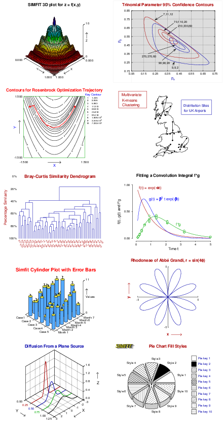 Simfit: simulation, statistical analysis, curve fitting and graph